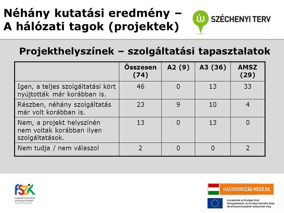 Projekthelyszínek – szolgáltatási tapasztalatok Néhány kutatási eredmény – A hálózati tagok (projektek) Összesen (74) A2 (9)A3 (36)AMSZ (29) Igen, a t