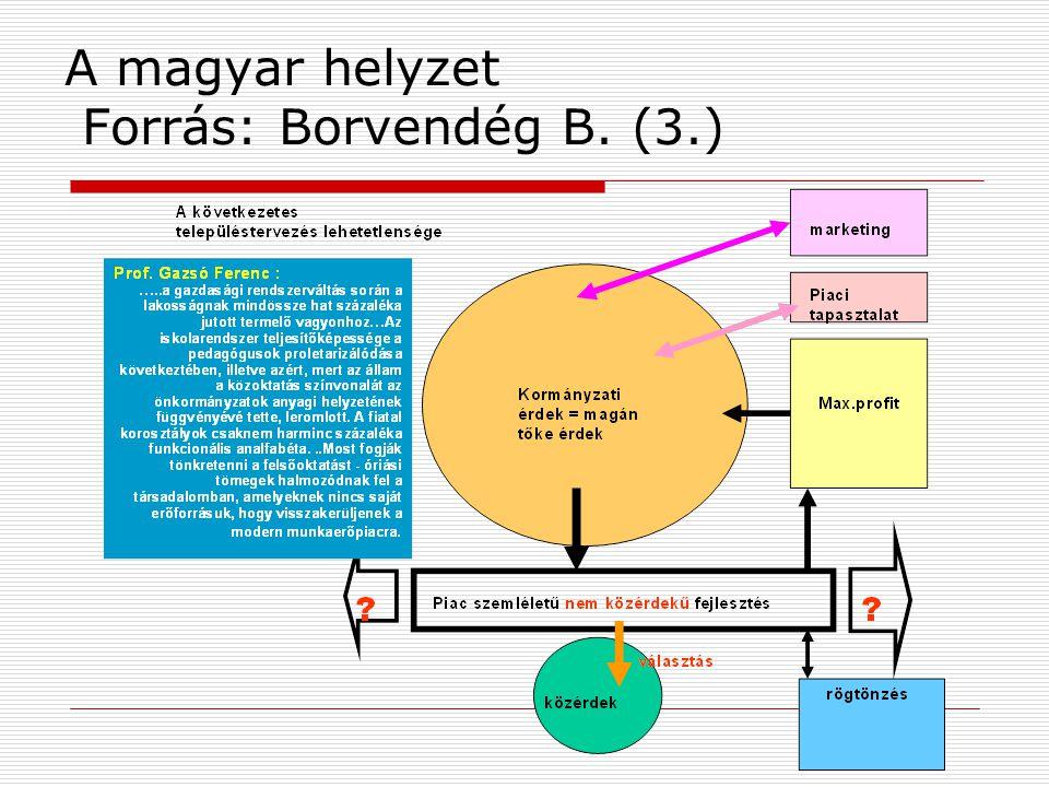 A magyar helyzet Forrás: Borvendég B. (3.)