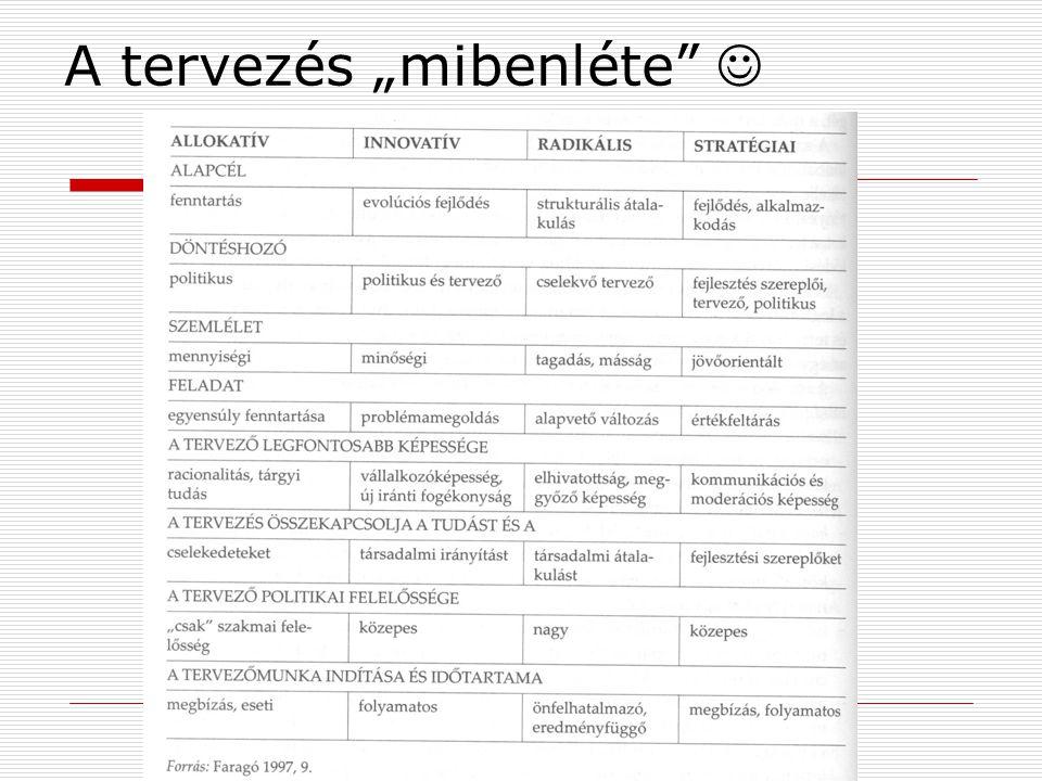 A településtervezés hajtóerői Forrás: Borvendég B. (1.)