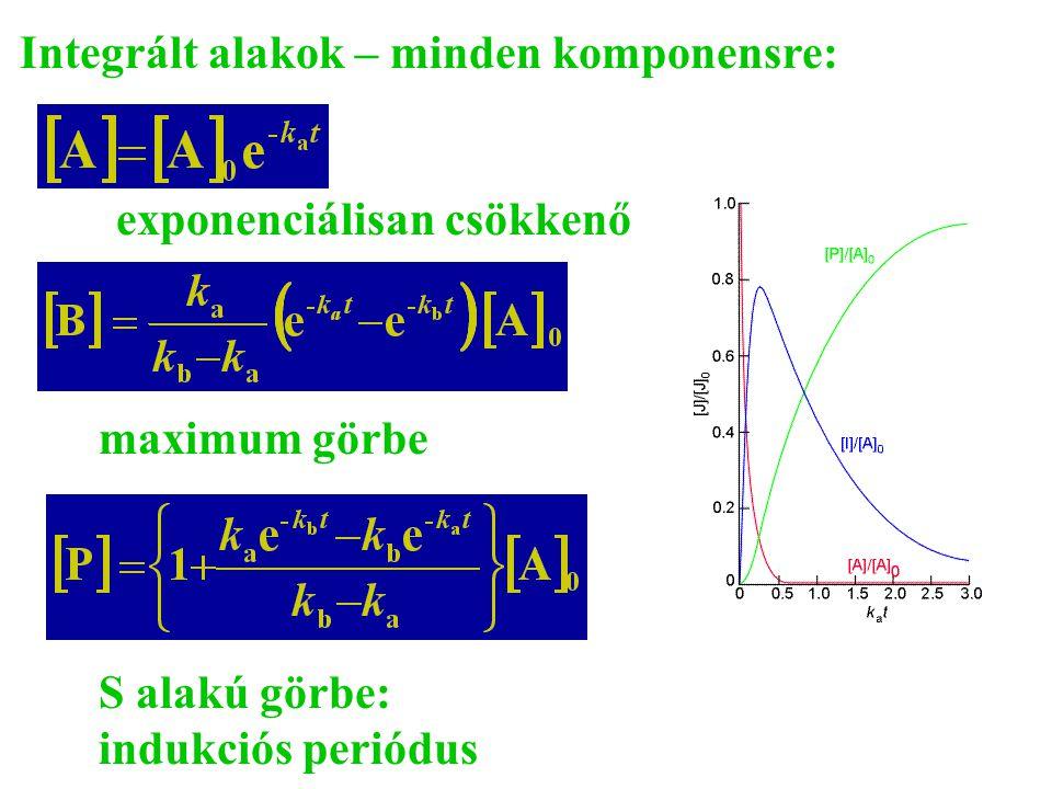 Integrált alakok – minden komponensre: exponenciálisan csökkenő maximum görbe S alakú görbe: indukciós periódus