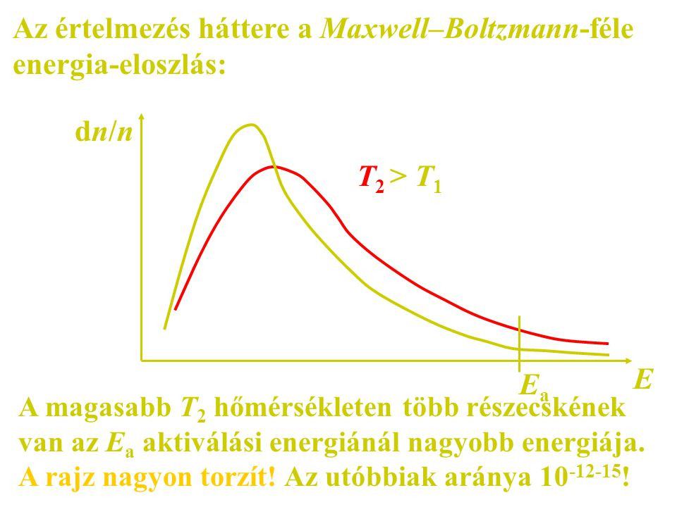 Az értelmezés háttere a Maxwell–Boltzmann-féle energia-eloszlás: E dn/ndn/n T 2 > T 1 EaEa A magasabb T 2 hőmérsékleten több részecskének van az E a a