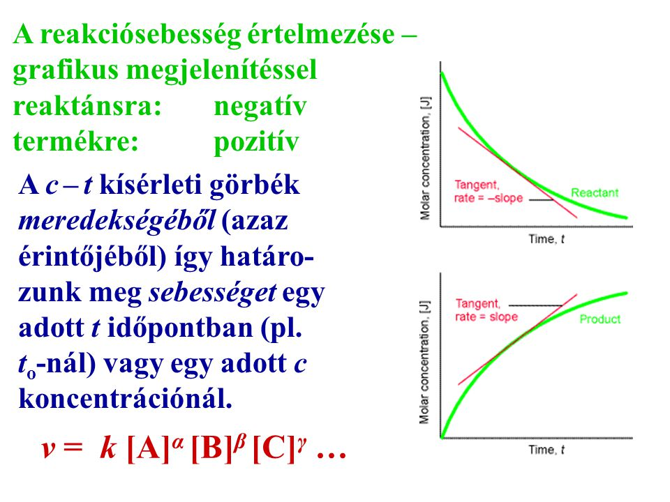 A reakciósebesség értelmezése – grafikus megjelenítéssel reaktánsra: negatív termékre: pozitív A c – t kísérleti görbék meredekségéből (azaz érintőjéb