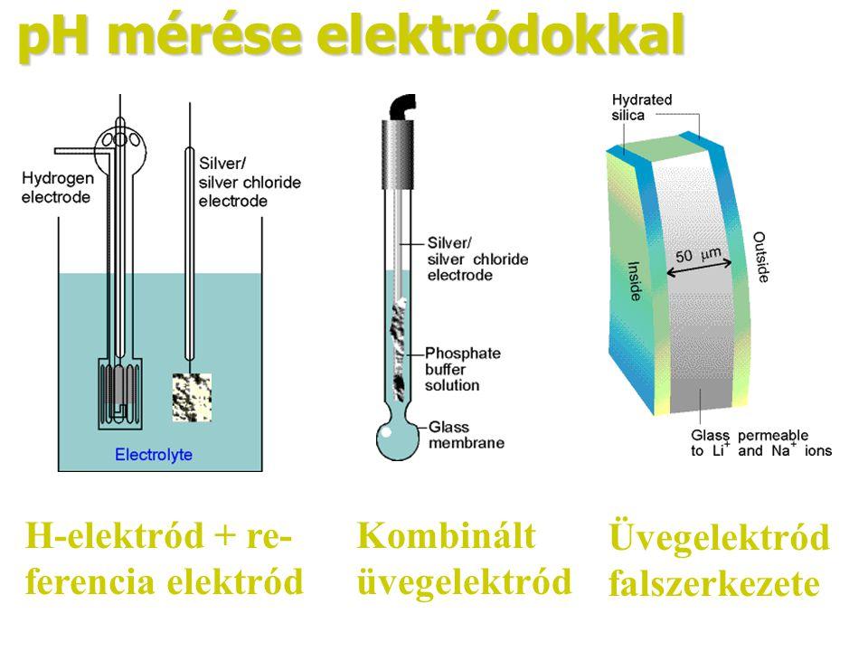 pH mérése elektródokkal H-elektród + re- ferencia elektród Kombinált üvegelektród Üvegelektród falszerkezete