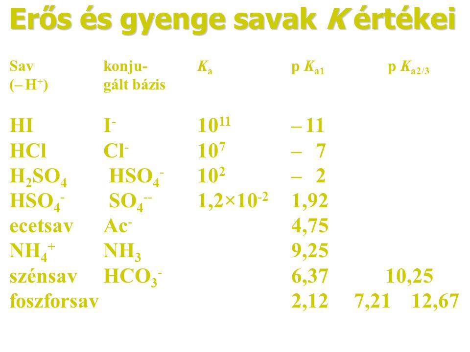Erős és gyenge savak K értékei Savkonju- K a p K a1 p K a2/3 (– H + )gált bázis HII - 10 11 – 11 HClCl - 10 7 – 7 H 2 SO 4 HSO 4 - 10 2 – 2 HSO 4 - SO