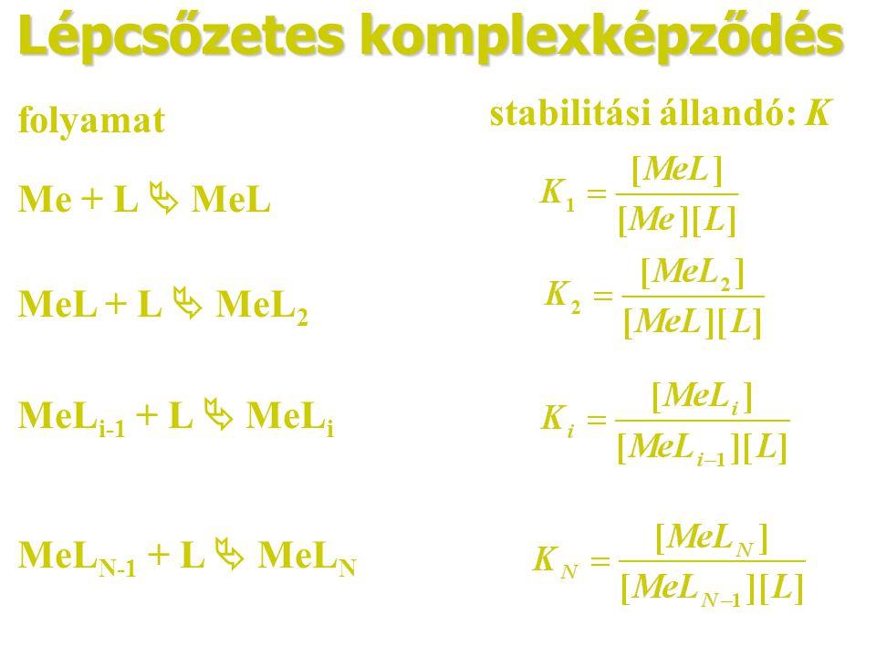 Lépcsőzetes komplexképződés folyamat Me + L  MeL MeL + L  MeL 2 MeL i-1 + L  MeL i MeL N-1 + L  MeL N stabilitási állandó: K