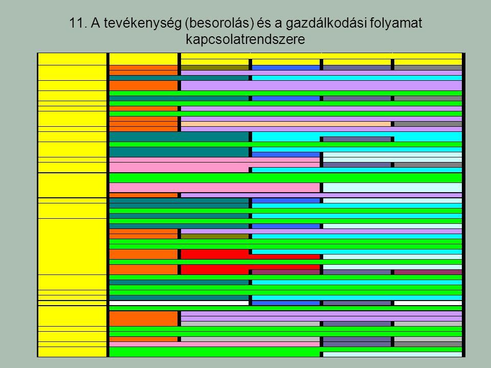 11. A tevékenység (besorolás) és a gazdálkodási folyamat kapcsolatrendszere