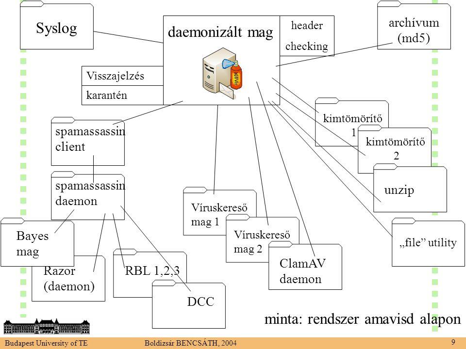 """Budapest University of TE Boldizsár BENCSÁTH, 2004 9 daemonizált mag Víruskereső mag 1 Víruskereső mag 2 ClamAV daemon """"file utility kimtömörítő 1 kimtömörítő 2 unzip Syslog spamassassin client spamassassin daemon RBL 1,2,3Razor (daemon) DCC Bayes mag header checking Visszajelzés karantén archívum (md5) minta: rendszer amavisd alapon"""
