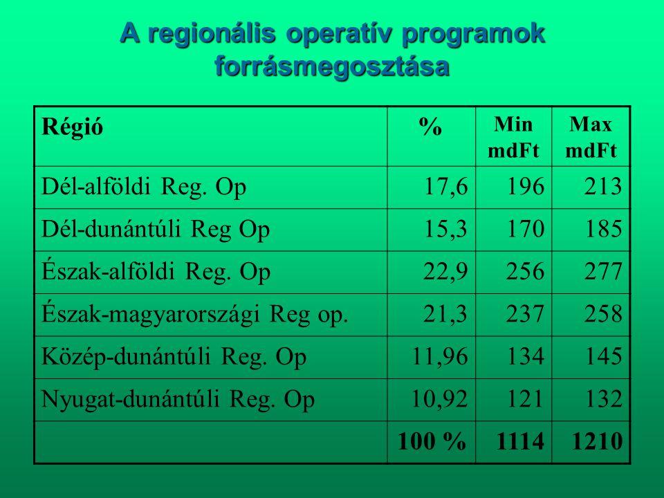 A regionális operatív programok forrásmegosztása Régió% Min mdFt Max mdFt Dél-alföldi Reg. Op17,6196213 Dél-dunántúli Reg Op15,3170185 Észak-alföldi R