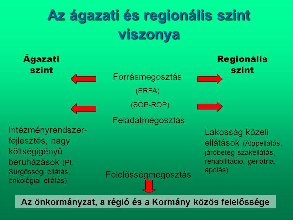Az ágazati és regionális szint viszonya Ágazati szint Regionális szint (SOP-ROP) Feladatmegosztás Intézményrendszer- fejlesztés, nagy költségigényű be