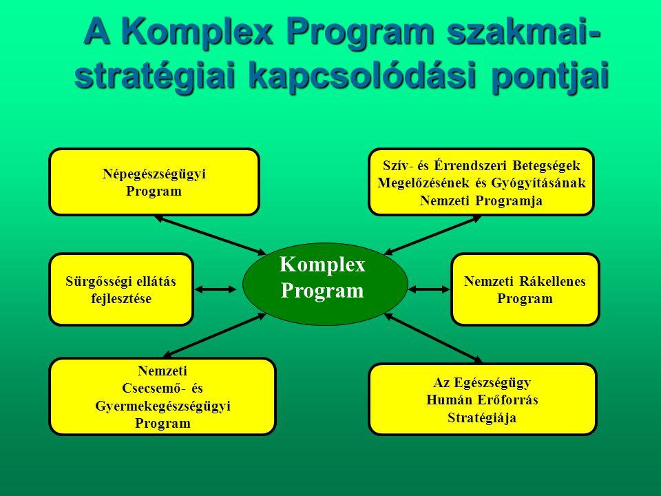 A Komplex Program szakmai- stratégiai kapcsolódási pontjai Népegészségügyi Program Nemzeti Rákellenes Program Nemzeti Csecsemő- és Gyermekegészségügyi