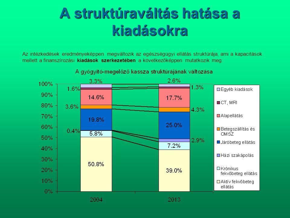 A struktúraváltás hatása a kiadásokra Az intézkedések eredményeképpen megváltozik az egészségügyi ellátás struktúrája, ami a kapacitások mellett a fin