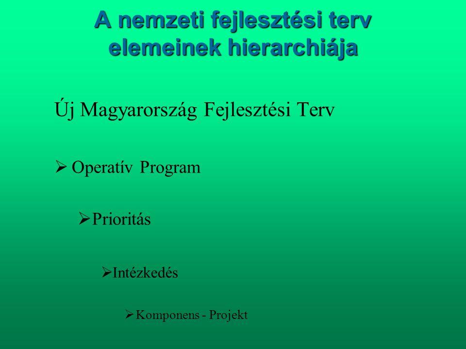 A nemzeti fejlesztési terv elemeinek hierarchiája Új Magyarország Fejlesztési Terv  Operatív Program  Prioritás  Intézkedés  Komponens - Projekt