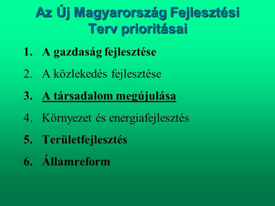 Az Új Magyarország Fejlesztési Terv prioritásai 1.A gazdaság fejlesztése 2.A közlekedés fejlesztése 3.A társadalom megújulása 4.Környezet és energiafe