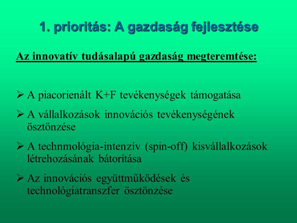1. prioritás: A gazdaság fejlesztése Az innovatív tudásalapú gazdaság megteremtése:  A piacorienált K+F tevékenységek támogatása  A vállalkozások in