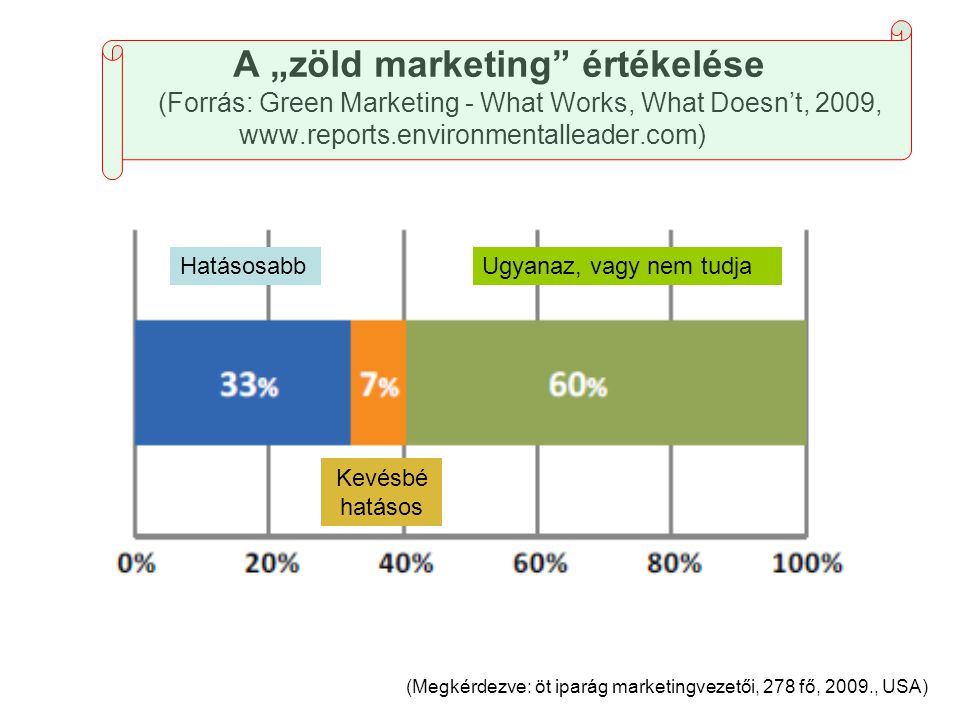 "A ""zöld marketing értékelése (Forrás: Green Marketing - What Works, What Doesn't, 2009, www.reports.environmentalleader.com) (Megkérdezve: öt iparág marketingvezetői, 278 fő, 2009., USA) Hatásosabb Kevésbé hatásos Ugyanaz, vagy nem tudja"