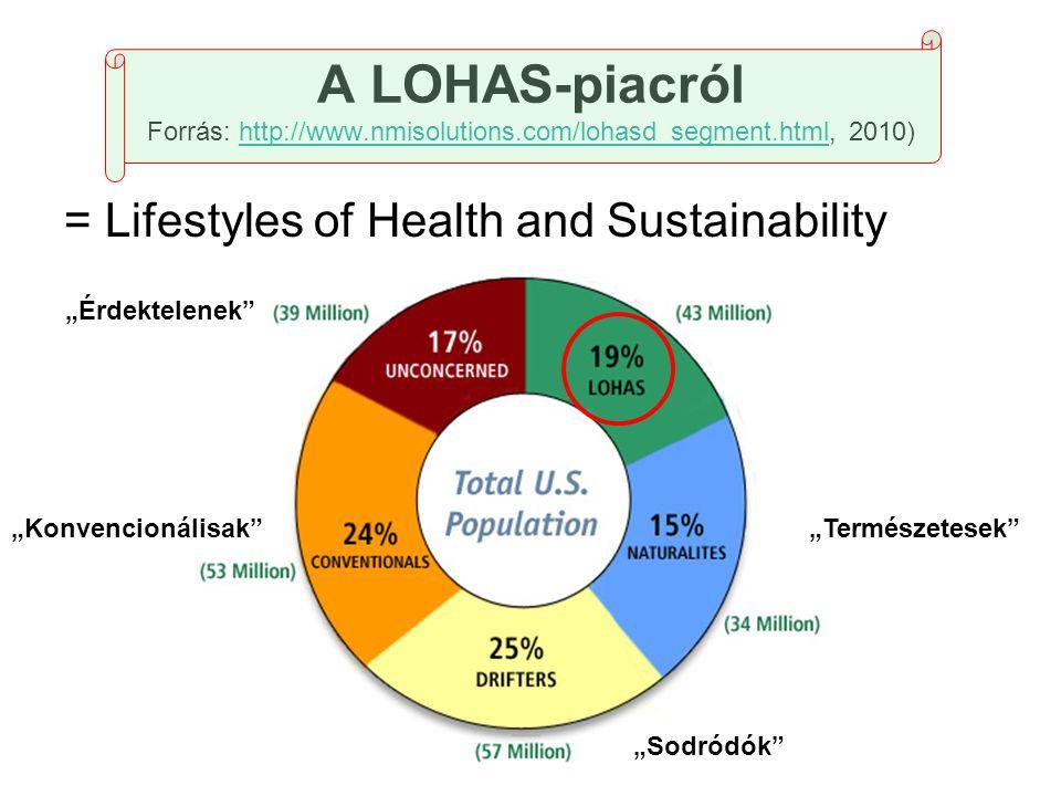 A LOHAS-piacról Forrás: http://www.nmisolutions.com/lohasd_segment.html, 2010)http://www.nmisolutions.com/lohasd_segment.html = Lifestyles of Health a