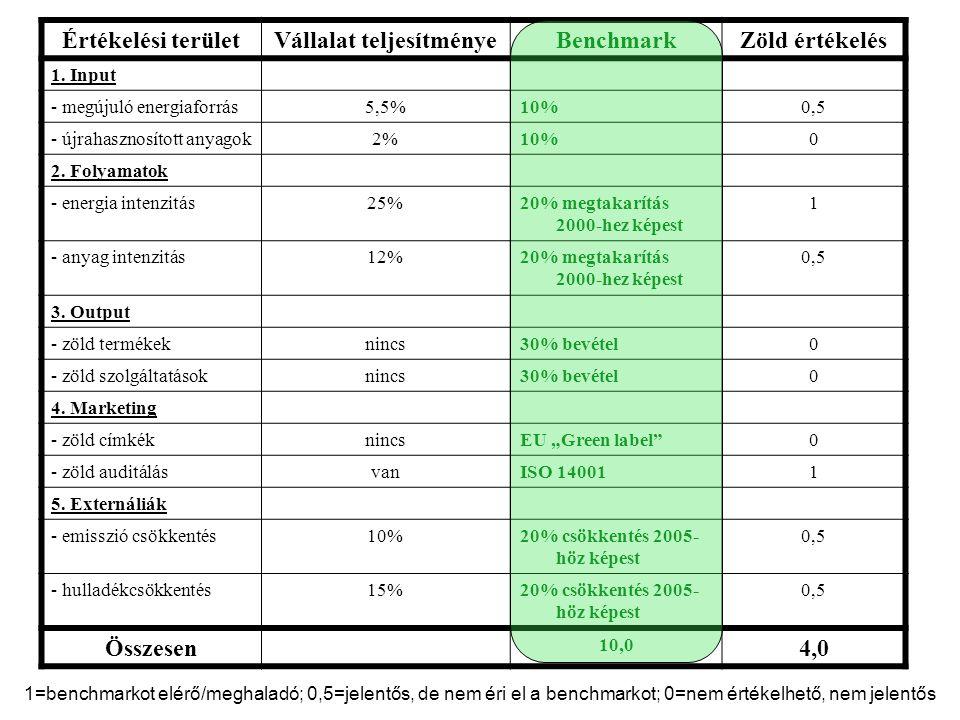 Értékelési területVállalat teljesítményeBenchmarkZöld értékelés 1. Input - megújuló energiaforrás5,5%10%0,5 - újrahasznosított anyagok2%10%0 2. Folyam