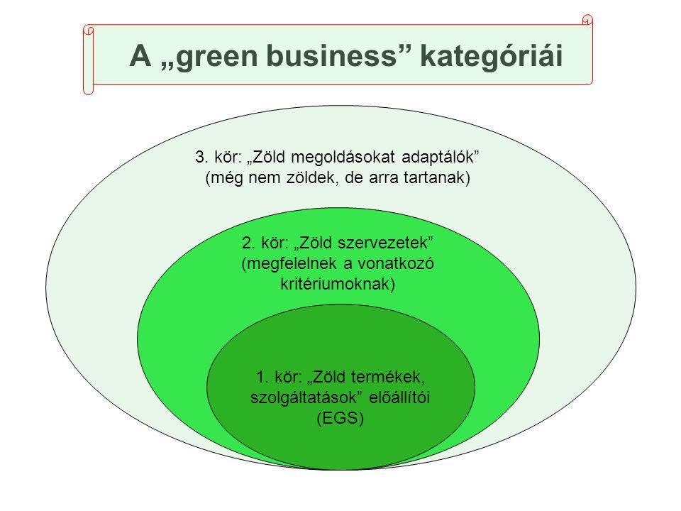 """A """"green business"""" kategóriái 1. kör: """"Zöld termékek, szolgáltatások"""" előállítói (EGS) 2. kör: """"Zöld szervezetek"""" (megfelelnek a vonatkozó kritériumok"""