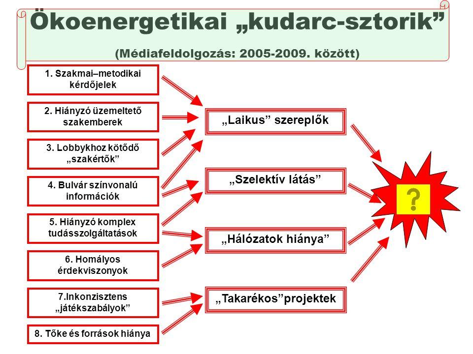 """Ökoenergetikai """"kudarc-sztorik"""" (Médiafeldolgozás: 2005-2009. között) """"Laikus"""" szereplők 6. Homályos érdekviszonyok 1. Szakmai–metodikai kérdőjelek 4."""