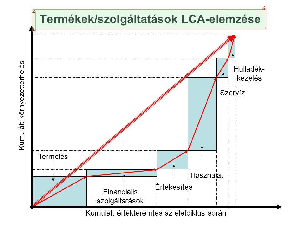 Termékek/szolgáltatások LCA-elemzése Kumulált környezetterhelés Kumulált értékteremtés az életciklus során Termelés Financiális szolgáltatások Értékes