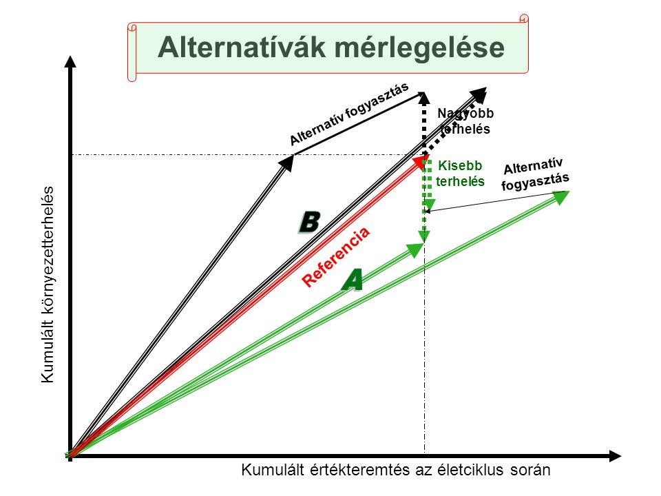 Alternatívák mérlegelése Kumulált környezetterhelés Kumulált értékteremtés az életciklus során Referencia Alternatív fogyasztás Kisebb terhelés Nagyob