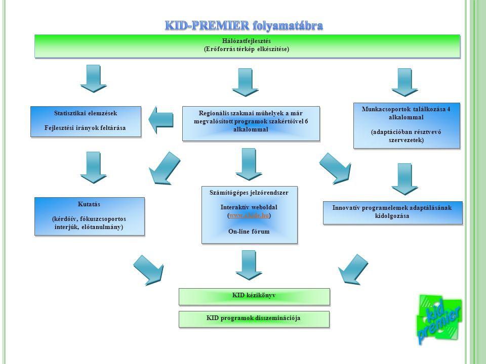 Hálózatfejlesztés (Erőforrás térkép elkészítése) Hálózatfejlesztés (Erőforrás térkép elkészítése) Statisztikai elemzések Fejlesztési irányok feltárása