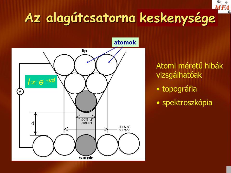 Az alagútcsatorna szélessége I  e -  d Atomi méretű hibák vizsgálhatóak • topográfia • spektroszkópia atomok keskenysége