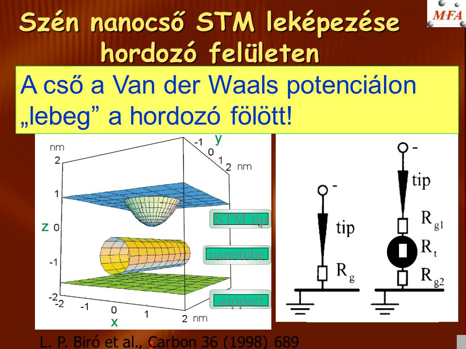 Szén nanocső STM leképezése hordozó felületen STM tip nanotube support A tunneling current is measured when the charge tunnels from the tip to the support.