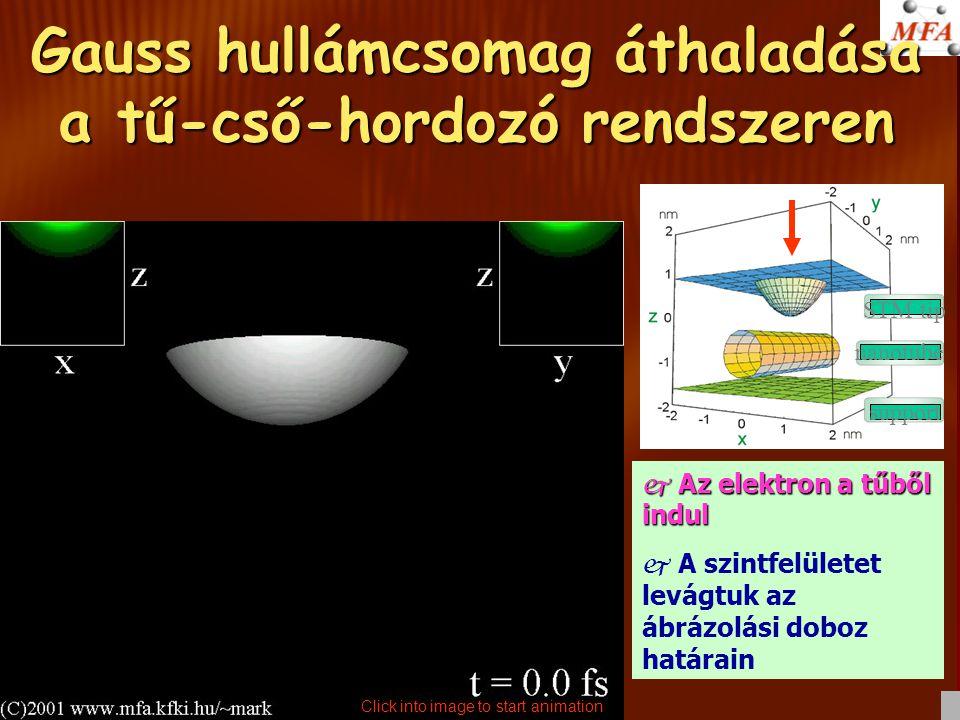 Gauss hullámcsomag áthaladása a tű-cső-hordozó rendszeren  Az elektron a tűből indul j A szintfelületet levágtuk az ábrázolási doboz határain STM tip nanotube support Click into image to start animation