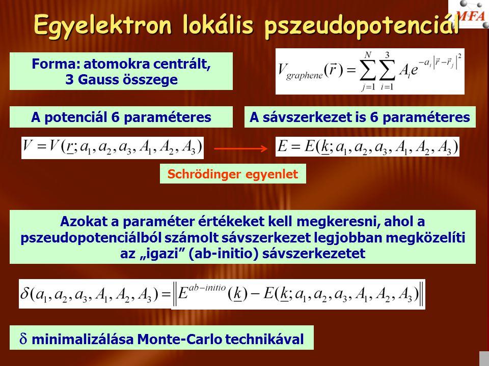 Egyelektron lokális pszeudopotenciál Forma: atomokra centrált, 3 Gauss összege A potenciál 6 paraméteresA sávszerkezet is 6 paraméteres Azokat a param