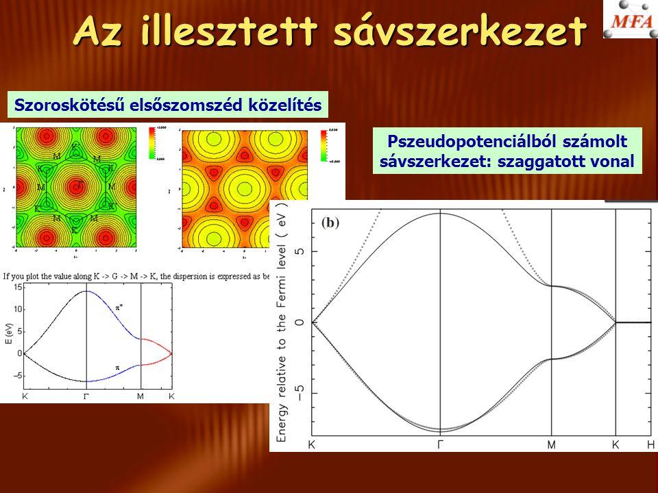Az illesztett sávszerkezet Szoroskötésű elsőszomszéd közelítés Pszeudopotenciálból számolt sávszerkezet: szaggatott vonal