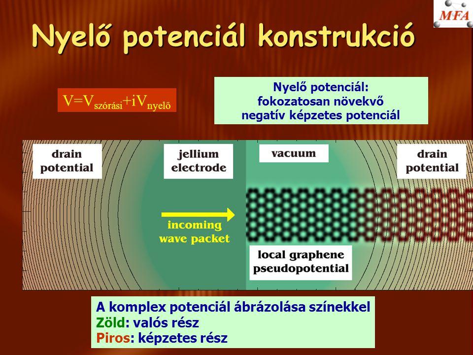 Nyelő potenciál konstrukció A komplex potenciál ábrázolása színekkel Zöld: valós rész Piros: képzetes rész V=V szórási +iV nyelő Nyelő potenciál: foko