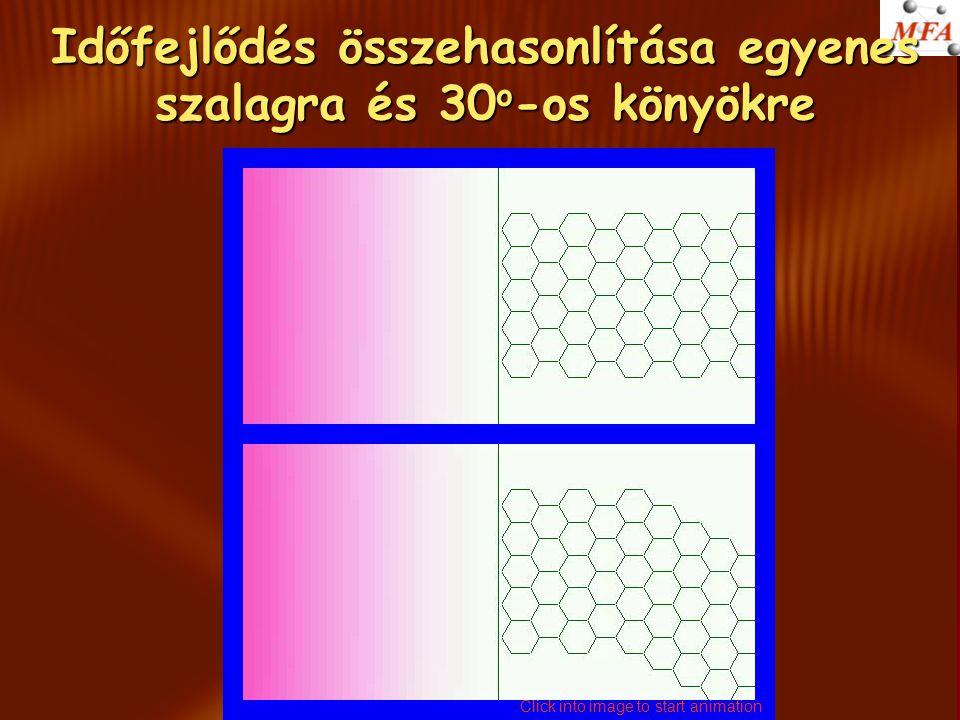 Időfejlődés összehasonlítása egyenes szalagra és 30 o -os könyökre Click into image to start animation