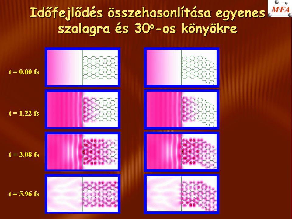 Időfejlődés összehasonlítása egyenes szalagra és 30 o -os könyökre t = 0.00 fs t = 1.22 fs t = 3.08 fs t = 5.96 fs