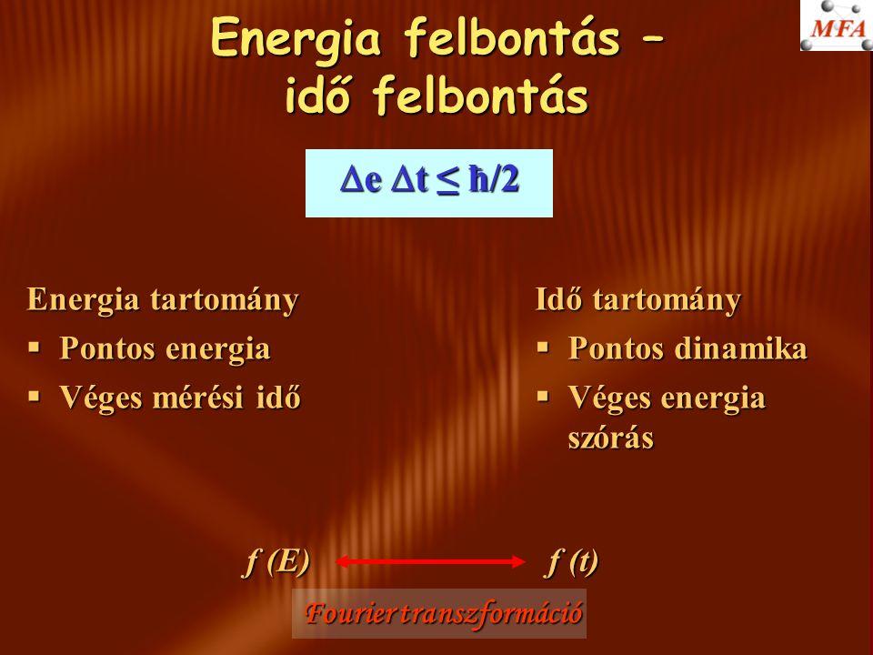 Energia felbontás – idő felbontás Idő tartomány §Pontos dinamika §Véges energia szórás  e  t ≤ ħ/2 Energia tartomány §Pontos energia §Véges mérési idő f (E) f (t) Fourier transzformáció