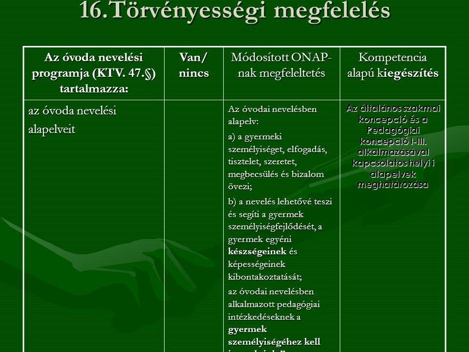 16.Törvényességi megfelelés Az óvoda nevelési programja (KTV. 47.§) tartalmazza: Van/ nincs Módosított ONAP- nak megfeleltetés Kompetencia alapú kiegé
