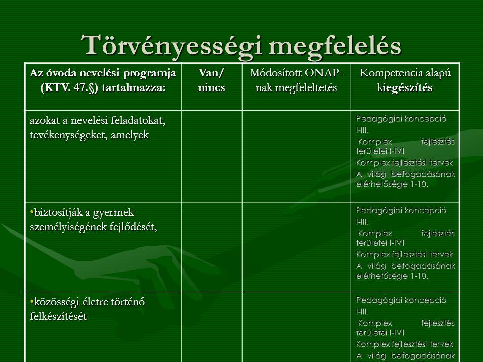 Törvényességi megfelelés Az óvoda nevelési programja (KTV. 47.§) tartalmazza: Van/ nincs Módosított ONAP- nak megfeleltetés Kompetencia alapú kiegészí