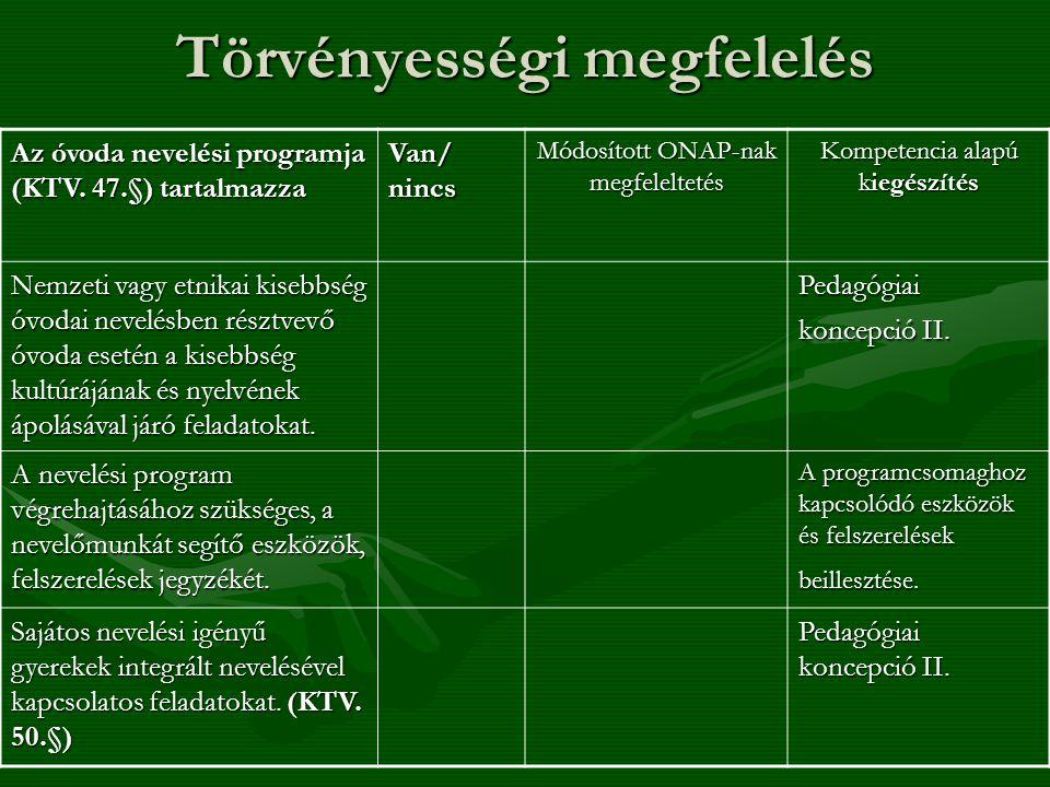 Törvényességi megfelelés Az óvoda nevelési programja (KTV. 47.§) tartalmazza Van/ nincs Módosított ONAP-nak megfeleltetés Kompetencia alapú kiegészíté