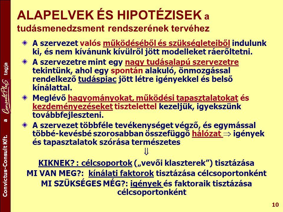 A csoport tagja Convictus-Consult Kft. a tagja 10 ALAPELVEK ÉS HIPOTÉZISEK a tudásmenedzsment rendszerének tervéhez A szervezet valós működéséből és s