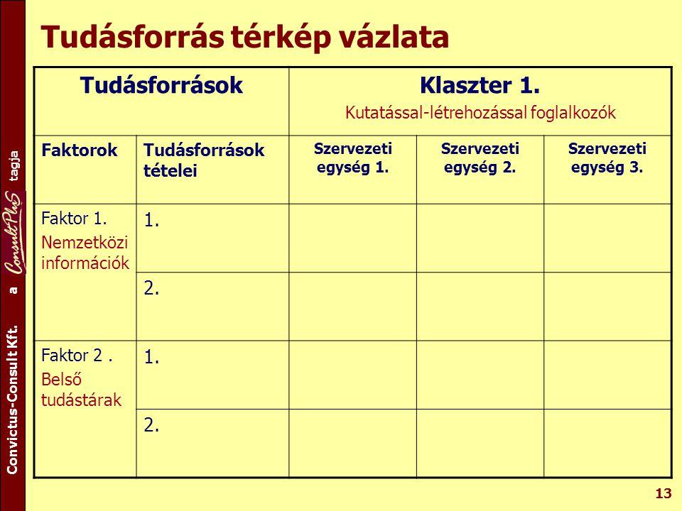 A csoport tagja Convictus-Consult Kft. a tagja 13 Tudásforrás térkép vázlata TudásforrásokKlaszter 1. Kutatással-létrehozással foglalkozók FaktorokTud