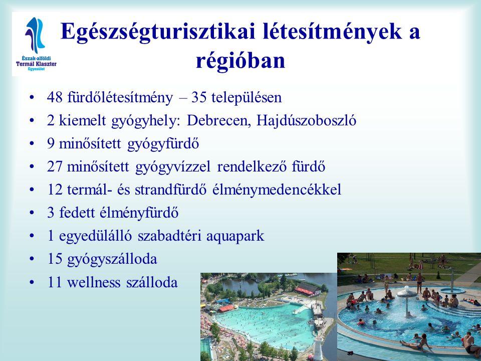 •48 fürdőlétesítmény – 35 településen •2 kiemelt gyógyhely: Debrecen, Hajdúszoboszló •9 minősített gyógyfürdő •27 minősített gyógyvízzel rendelkező fü
