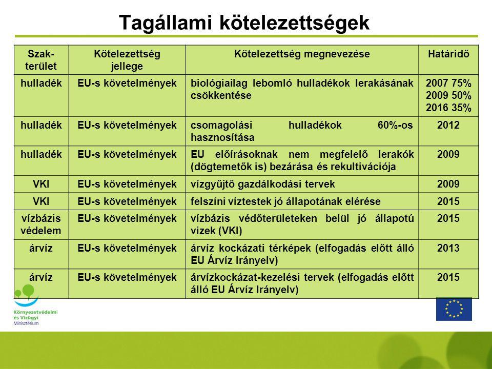 Szak- terület Kötelezettség jellege Kötelezettség megnevezéseHatáridő hulladékEU-s követelményekbiológiailag lebomló hulladékok lerakásának csökkentés