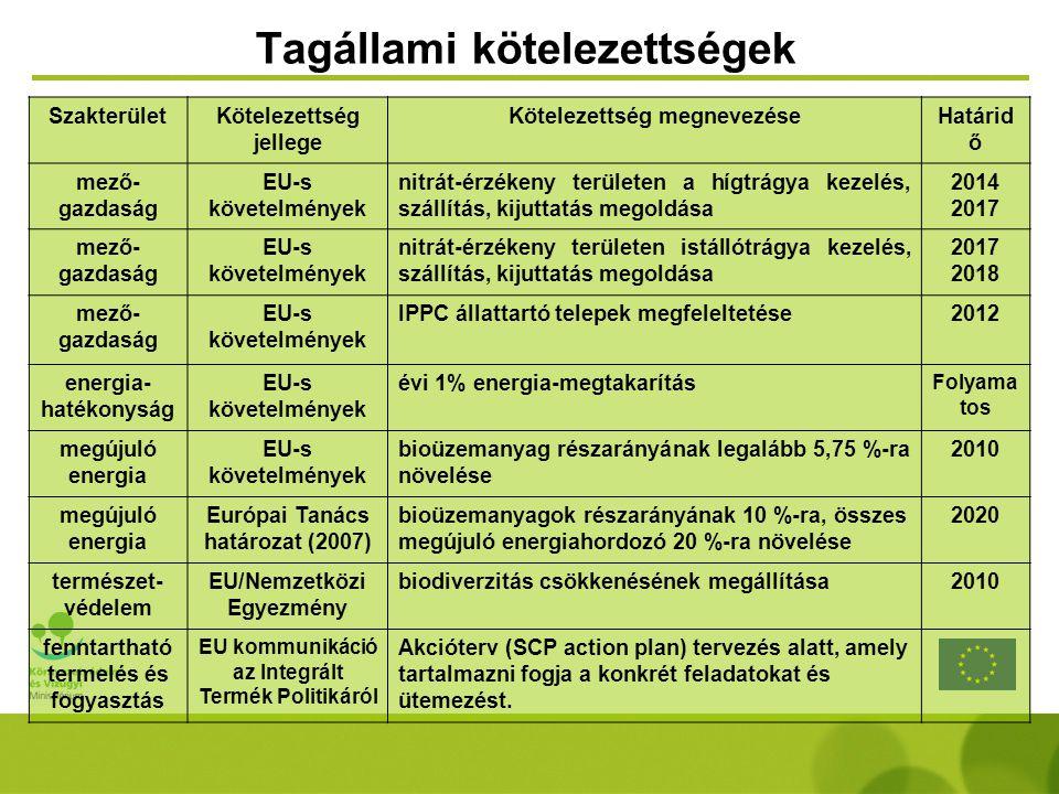 SzakterületKötelezettség jellege Kötelezettség megnevezéseHatárid ő mező- gazdaság EU-s követelmények nitrát-érzékeny területen a hígtrágya kezelés, s