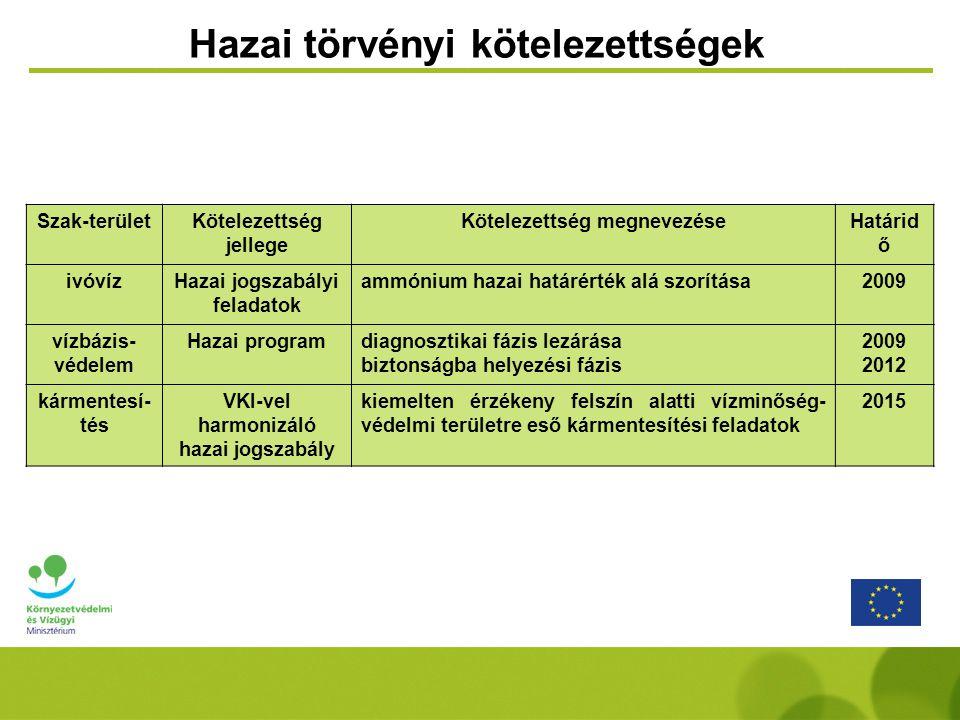 Szak-területKötelezettség jellege Kötelezettség megnevezéseHatárid ő ivóvízHazai jogszabályi feladatok ammónium hazai határérték alá szorítása2009 víz