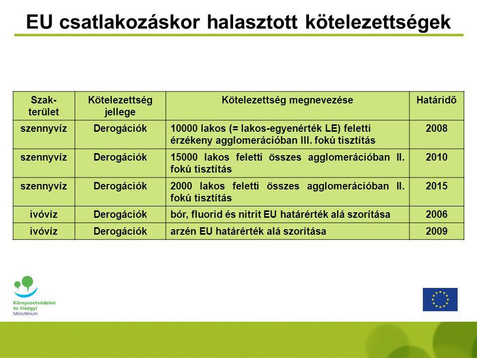 Szak- terület Kötelezettség jellege Kötelezettség megnevezéseHatáridő hulladékEU-s követelményekbiológiailag lebomló hulladékok lerakásának csökkentése 2007 75% 2009 50% 2016 35% hulladékEU-s követelményekcsomagolási hulladékok 60%-os hasznosítása 2012 hulladékEU-s követelményekEU előírásoknak nem megfelelő lerakók (dögtemetők is) bezárása és rekultivációja 2009 VKIEU-s követelményekvízgyűjtő gazdálkodási tervek2009 VKIEU-s követelményekfelszíni víztestek jó állapotának elérése2015 vízbázis védelem EU-s követelményekvízbázis védőterületeken belül jó állapotú vizek (VKI) 2015 árvízEU-s követelményekárvíz kockázati térképek (elfogadás előtt álló EU Árvíz Irányelv) 2013 árvízEU-s követelményekárvízkockázat-kezelési tervek (elfogadás előtt álló EU Árvíz Irányelv) 2015 Tagállami kötelezettségek