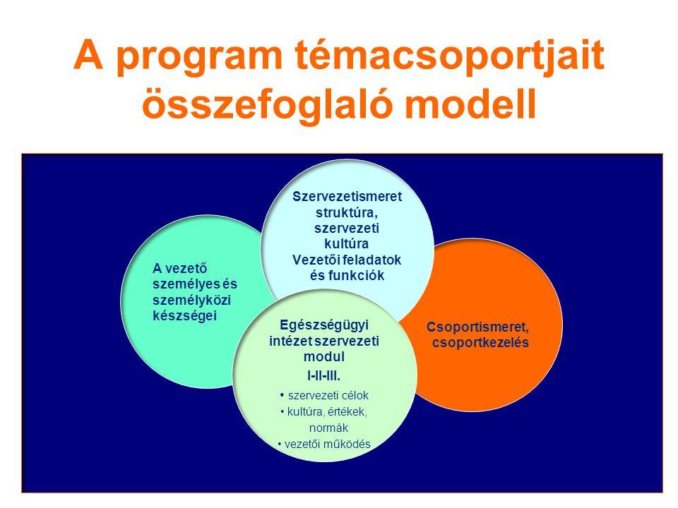 2014. 07. 03.10 A program témacsoportjait összefoglaló modell 10 A vezető személyes és személyközi készségei Csoportismeret, csoportkezelés Szervezeti