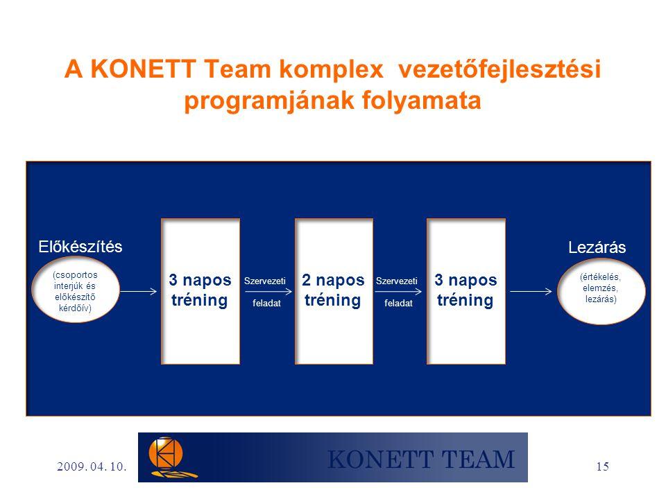 15 A KONETT Team komplex vezetőfejlesztési programjának folyamata (csoportos interjúk és előkészítő kérdőív) 3 napos tréning 2 napos tréning 3 napos t