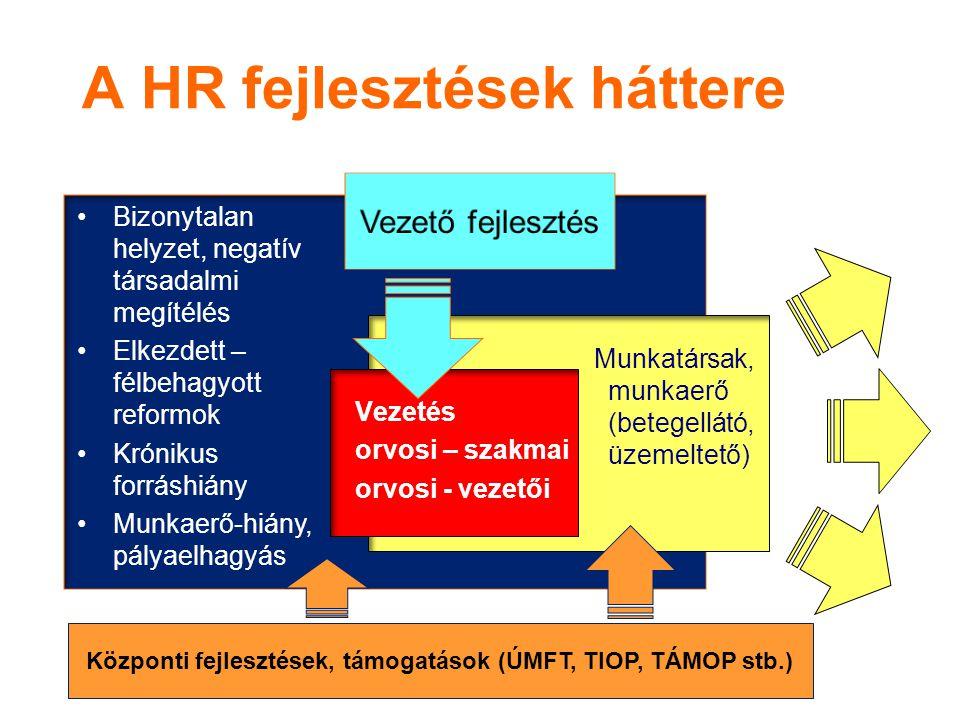 Munkatársak, munkaerő (betegellátó, üzemeltető) A HR fejlesztések háttere Vezetés orvosi – szakmai orvosi - vezetői Központi fejlesztések, támogatások