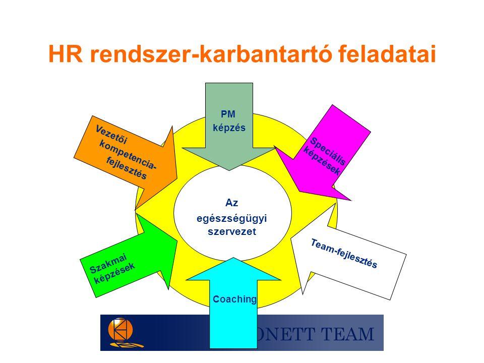 HR rendszer-karbantartó feladatai Az egészségügyi szervezet Vezetői kompetencia- fejlesztés Szakmai képzések Team-fejlesztés Speciális képzések PM kép