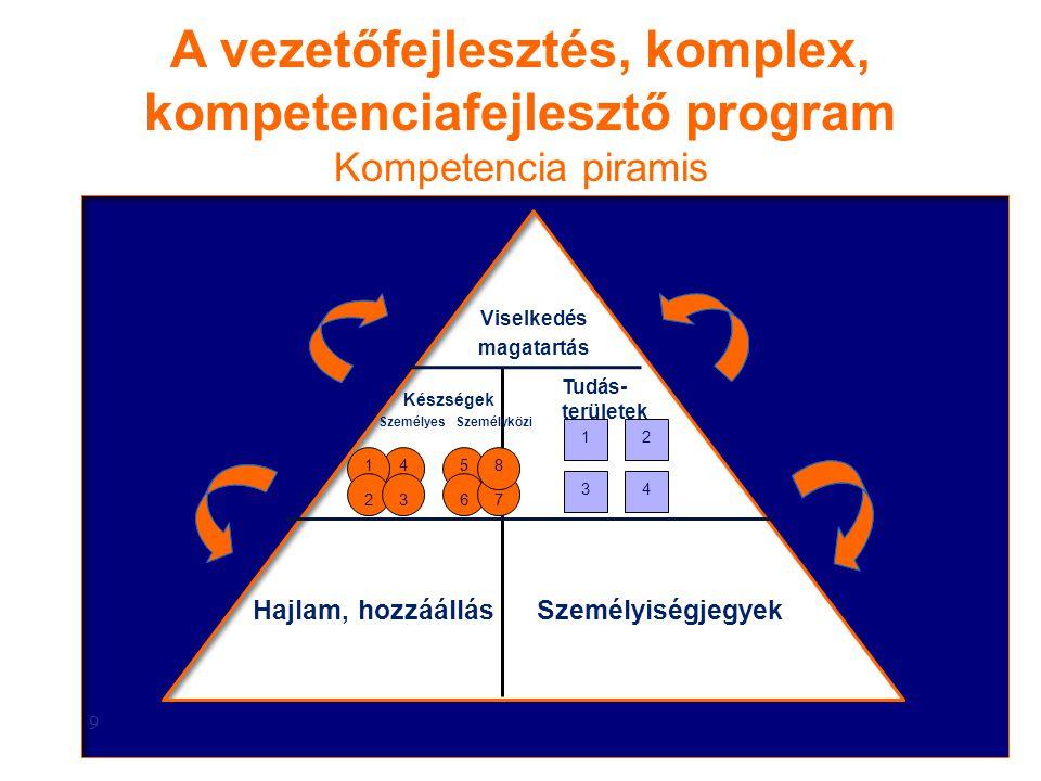 9 Viselkedés magatartás Készségek Tudás- területek Személyes Személyközi 3 45 67 8 12 34 Hajlam, hozzáállásSzemélyiségjegyek 2 1 A vezetőfejlesztés, k